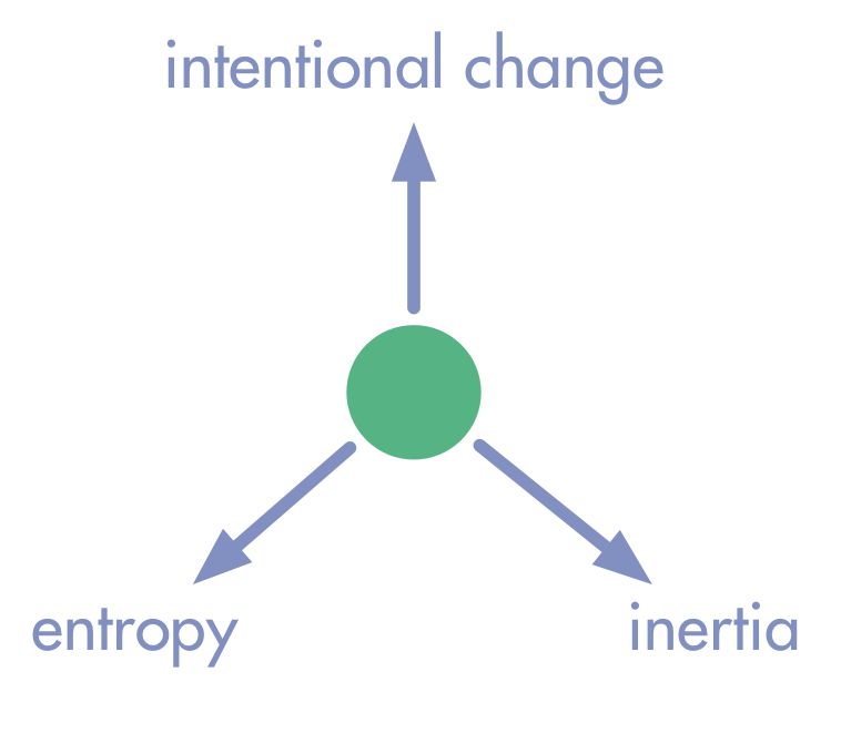 A Model for Intentional Change in Organizations