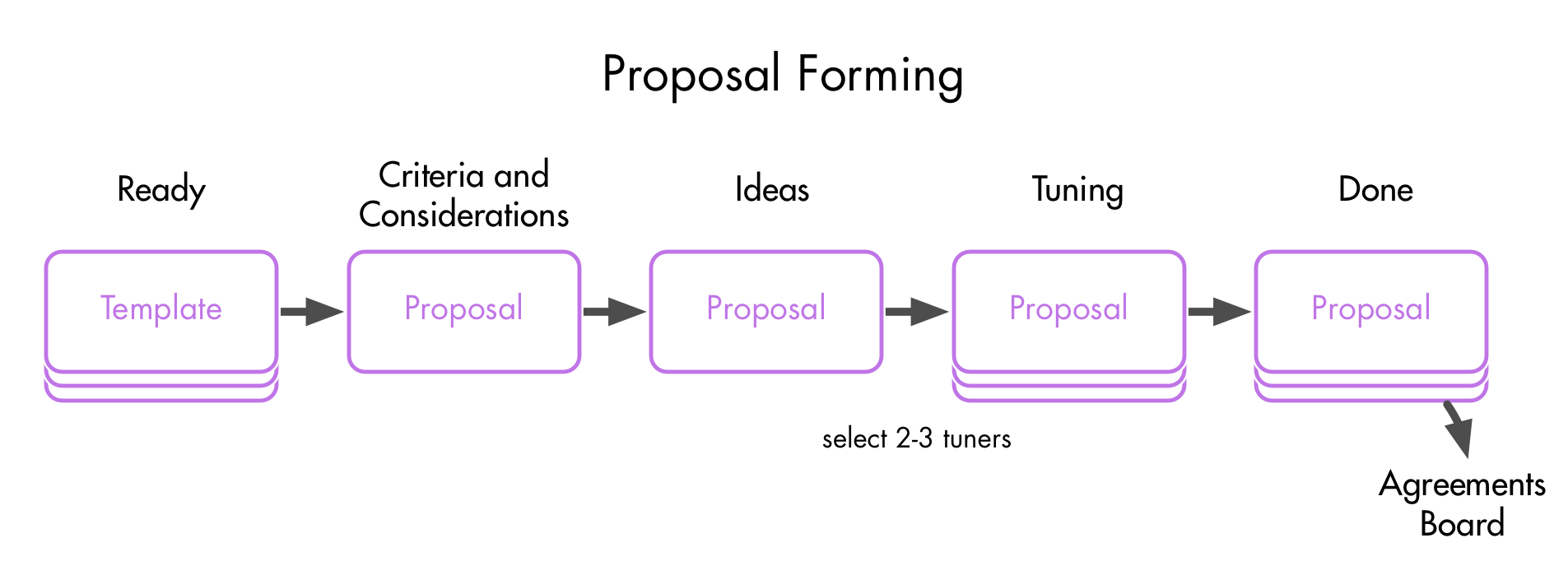 proposal-forming