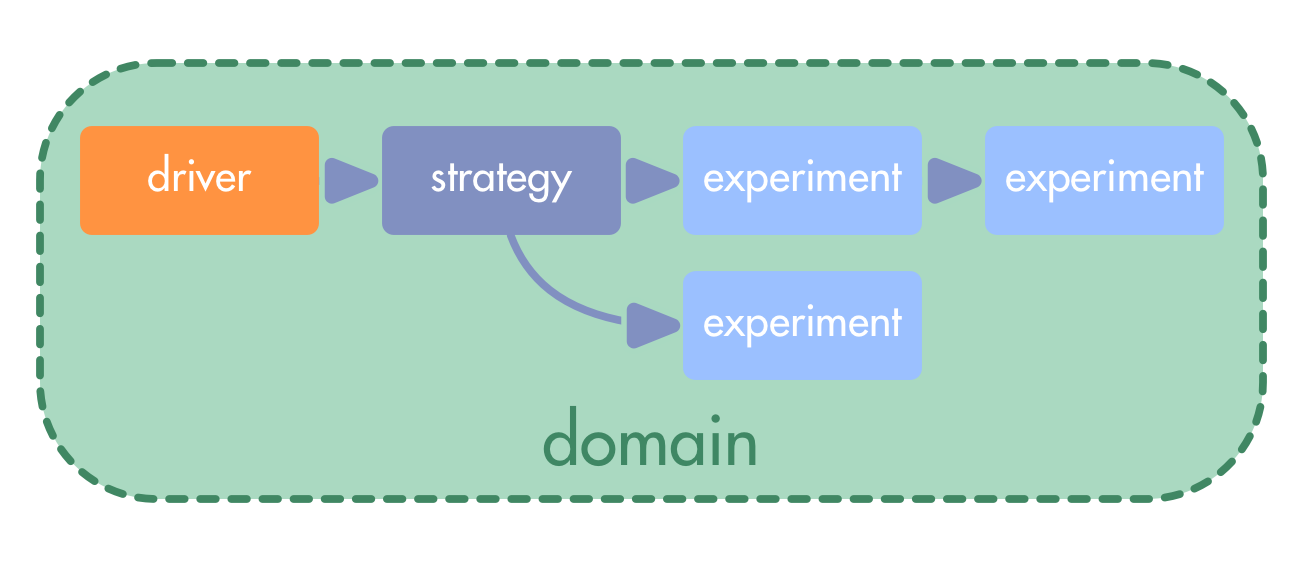Drivers Constitute Domains