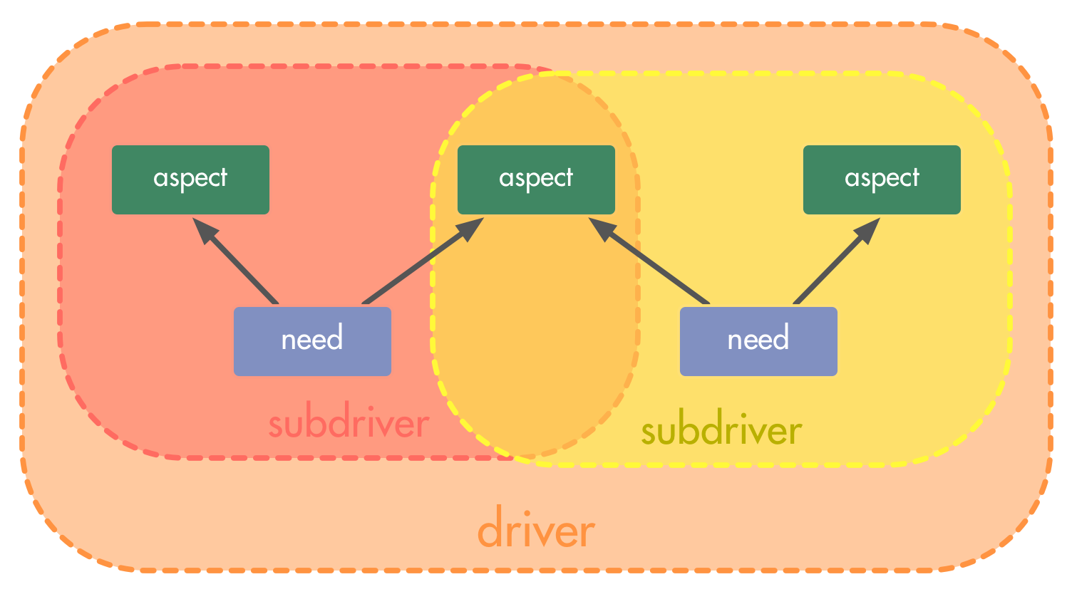 Splitting a Driver into Subdrivers