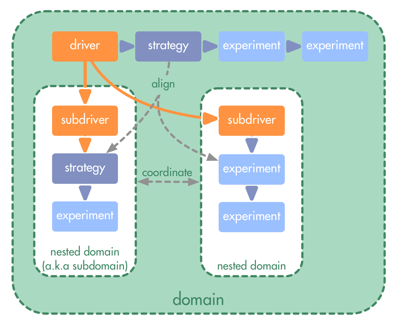 Strategies and Subdomains